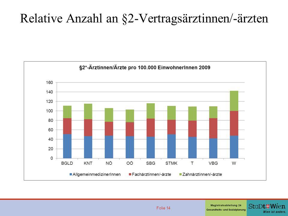 Relative Anzahl an §2-Vertragsärztinnen/-ärzten