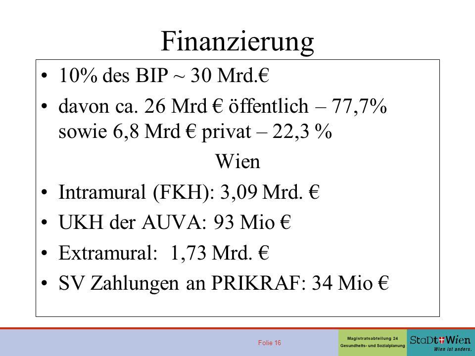 Finanzierung 10% des BIP ~ 30 Mrd.€