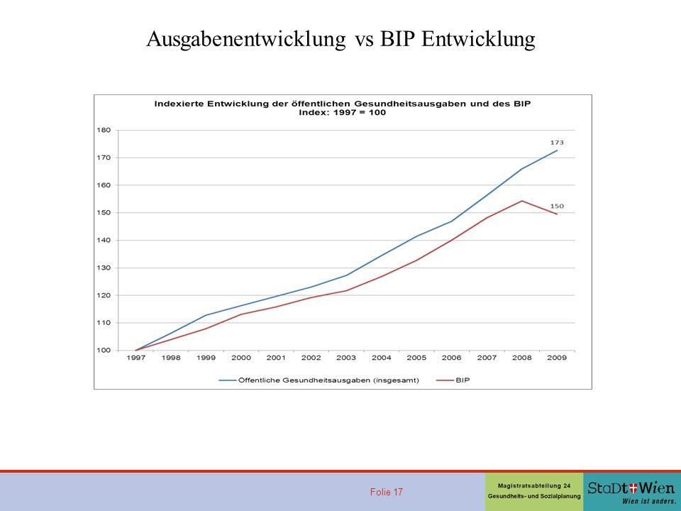 Ausgabenentwicklung vs BIP Entwicklung