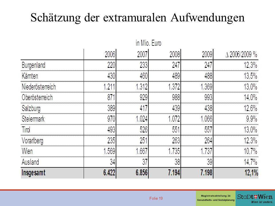 Schätzung der extramuralen Aufwendungen