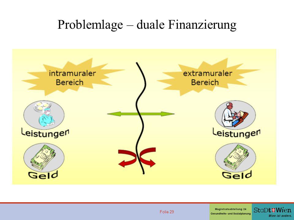 Problemlage – duale Finanzierung