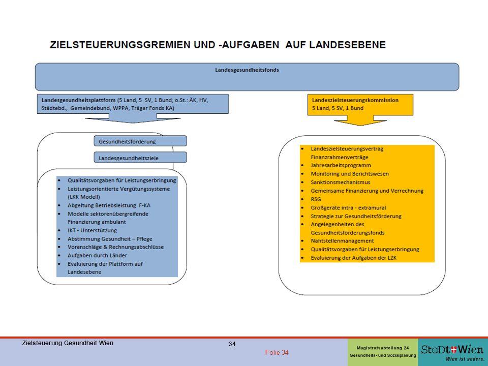 Zielsteuerung Gesundheit Wien