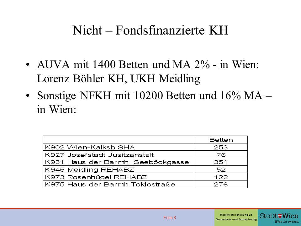 Nicht – Fondsfinanzierte KH