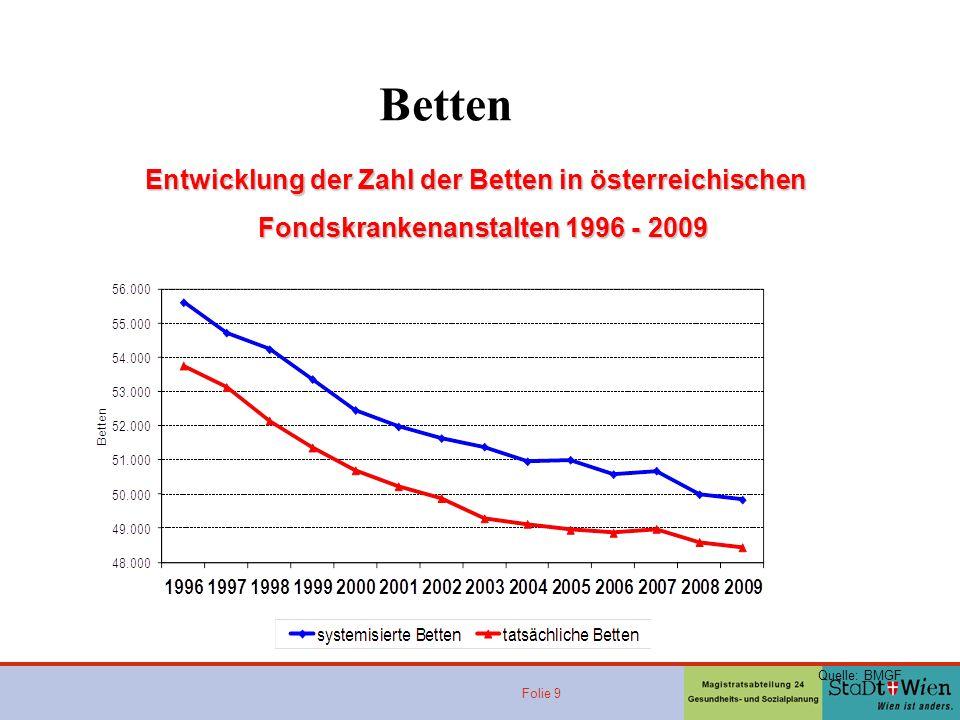 Betten Entwicklung der Zahl der Betten in österreichischen