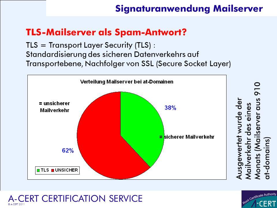 Signaturanwendung Mailserver