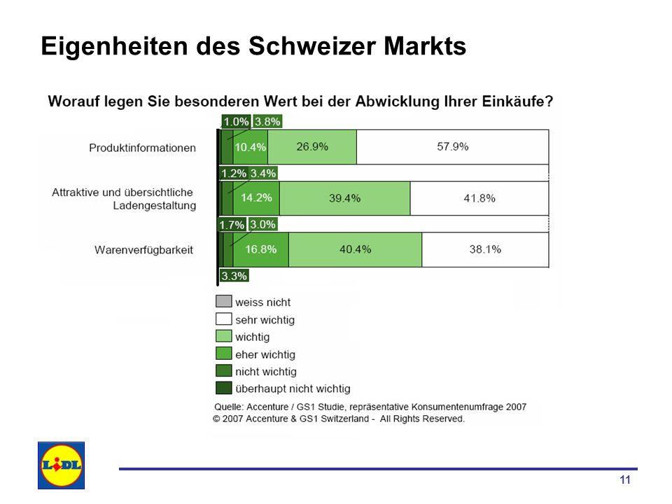 Eigenheiten des Schweizer Markts