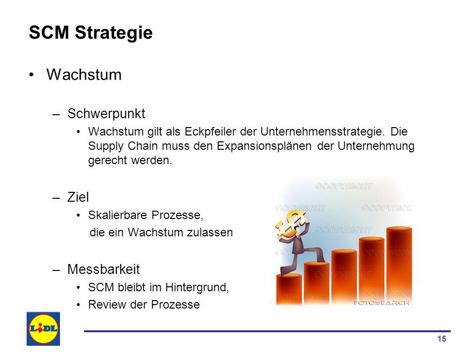 SCM Strategie Wachstum Schwerpunkt Ziel Messbarkeit