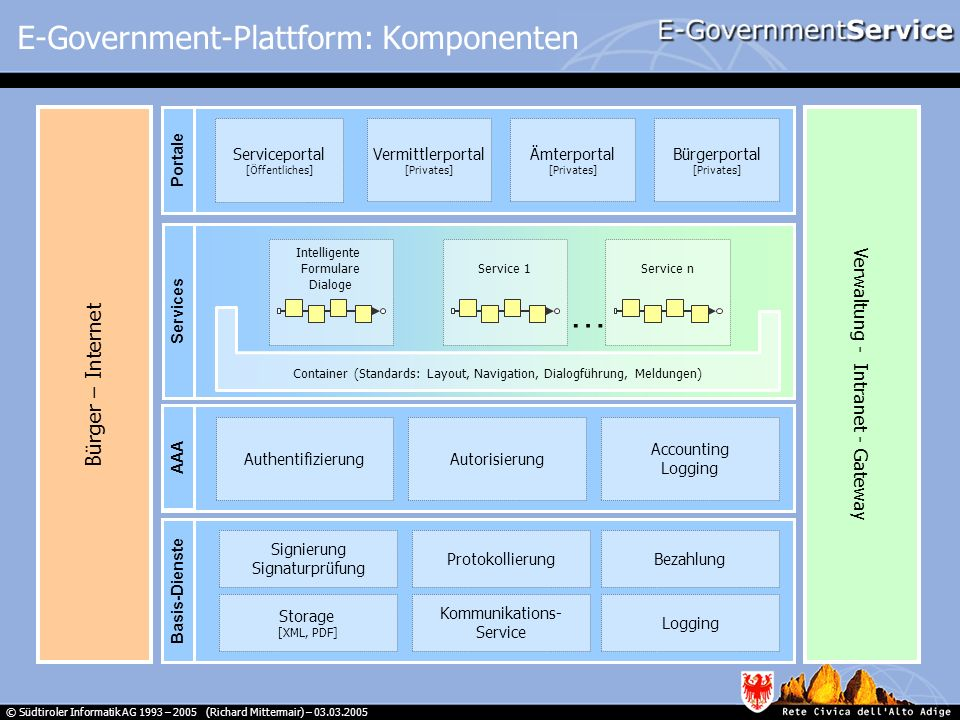 E-Government-Plattform: Komponenten