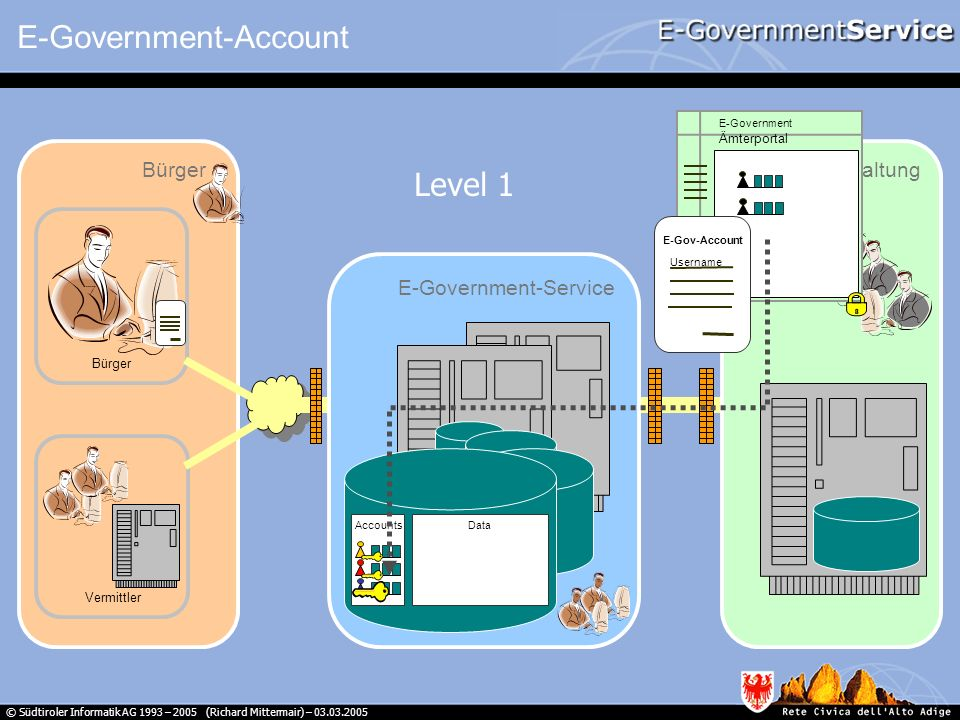 E-Government-Account