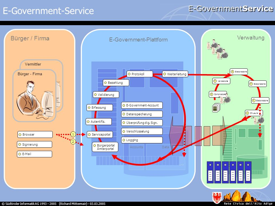 E-Government-Service