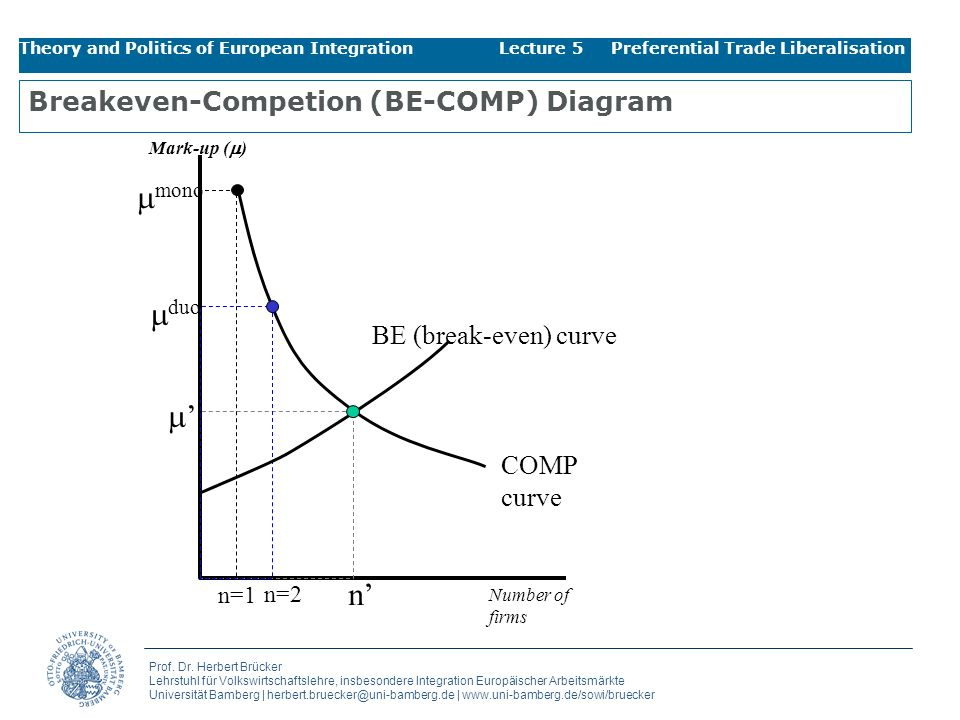 Breakeven-Competion (BE-COMP) Diagram