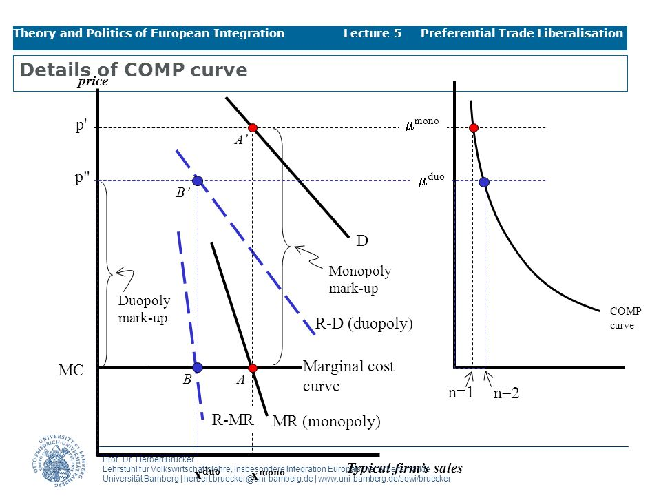 Details of COMP curve p mmono p mduo D R-D (duopoly) Marginal cost