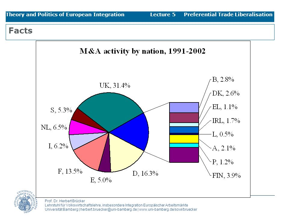 Theory and Politics of European Integration