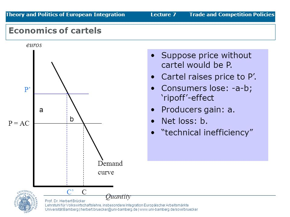 Suppose price without cartel would be P. Cartel raises price to P'.