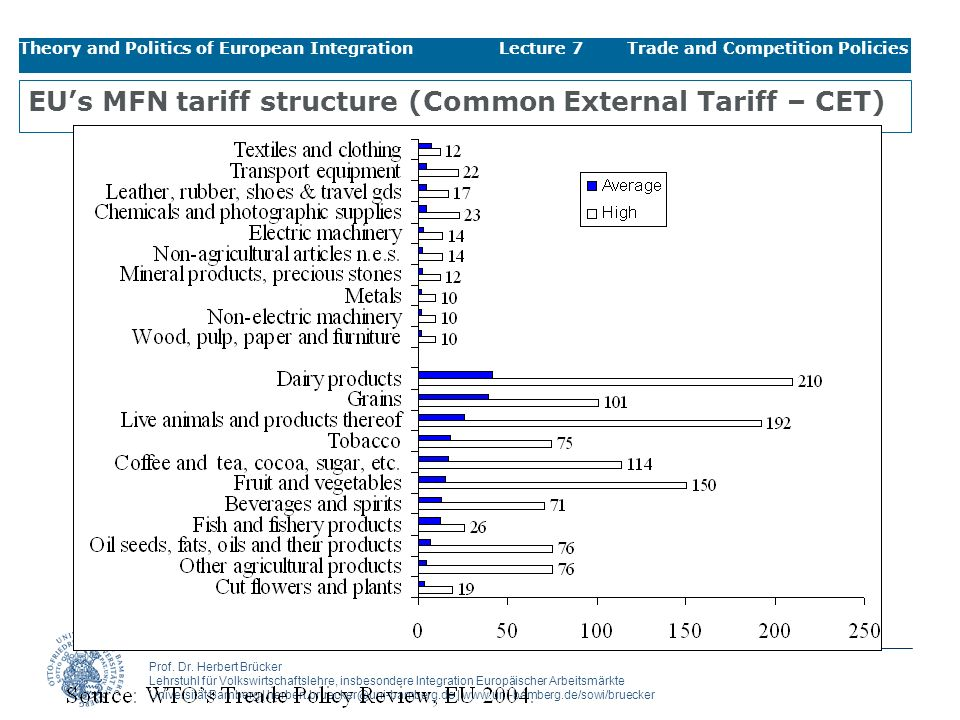 EU's MFN tariff structure (Common External Tariff – CET)