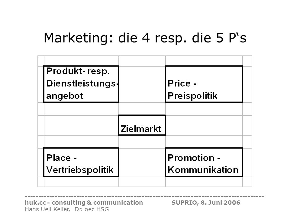 Marketing: die 4 resp. die 5 P's