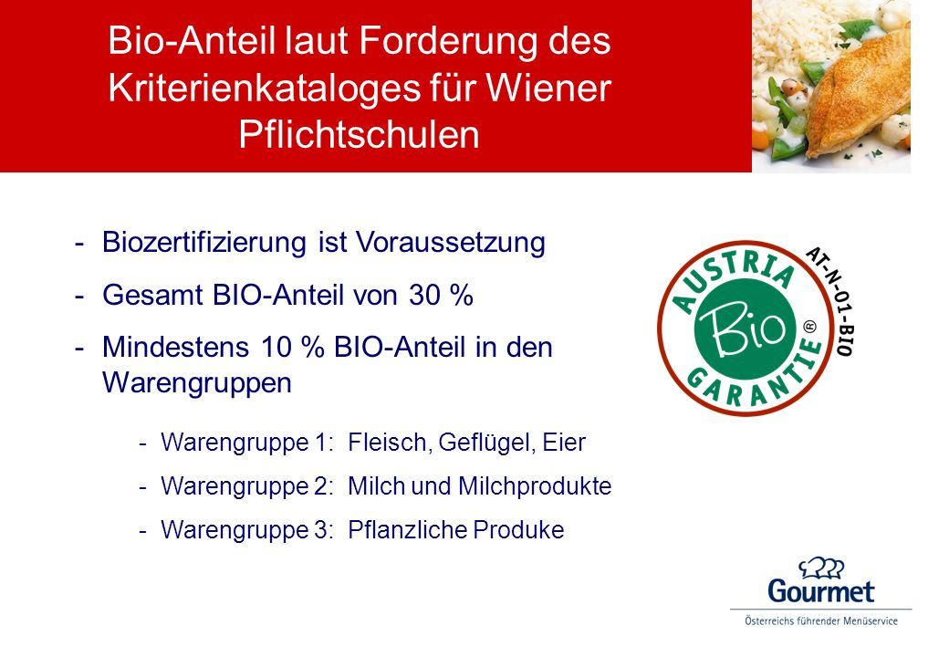 Bio-Anteil laut Forderung des Kriterienkataloges für Wiener Pflichtschulen