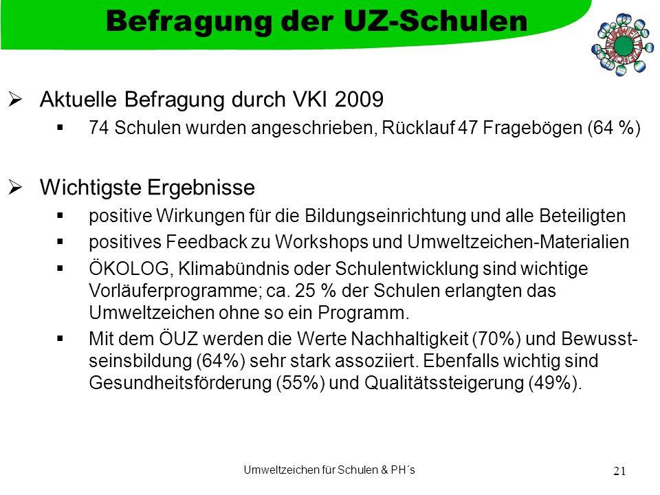 Befragung der UZ-Schulen
