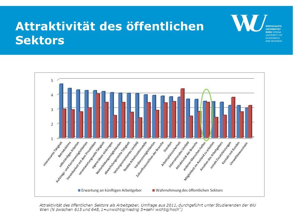 Attraktivität des öffentlichen Sektors