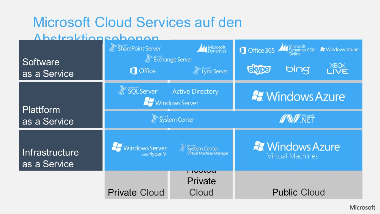 Microsoft Cloud Services auf den Abstraktionsebenen