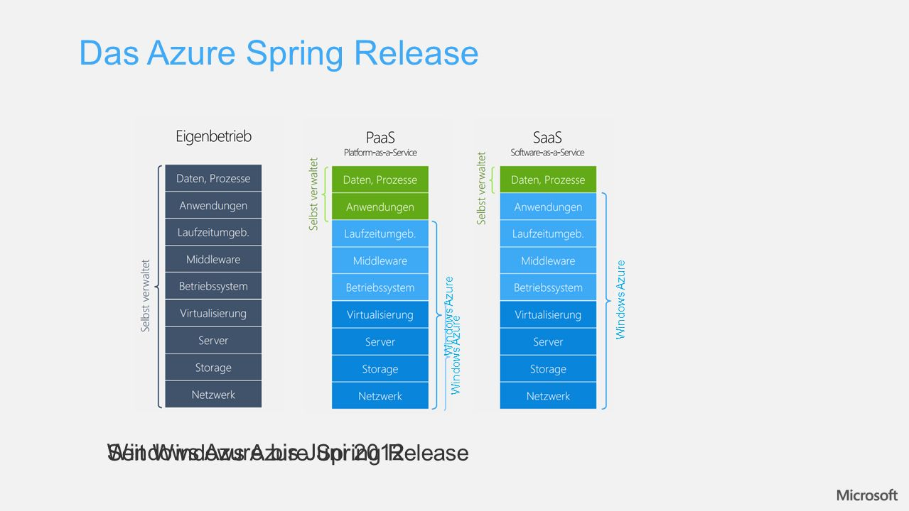 Das Azure Spring Release