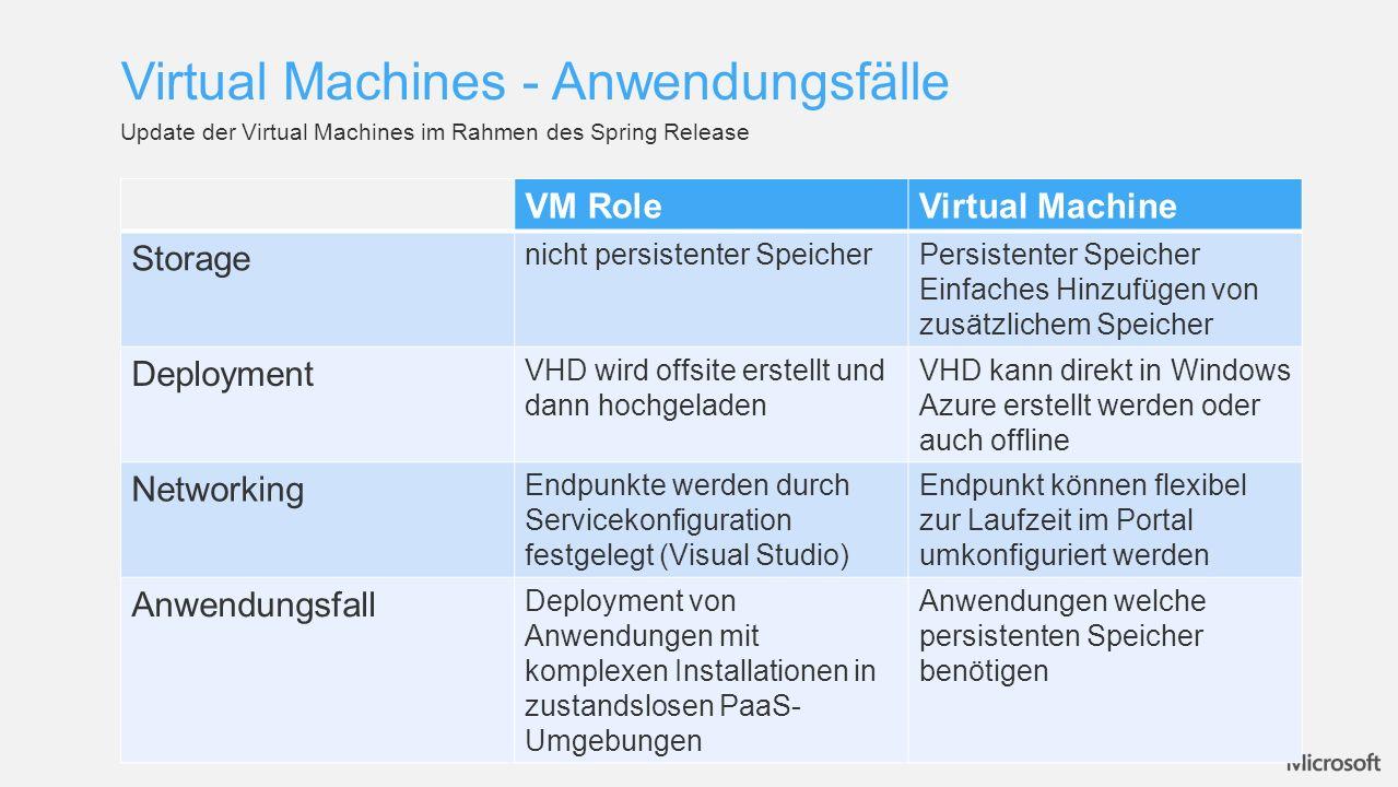 Virtual Machines - Anwendungsfälle