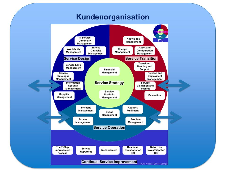 Kundenorganisation