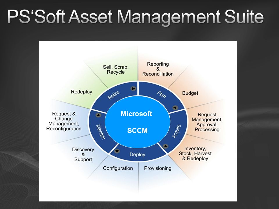 PS'Soft Asset Management Suite