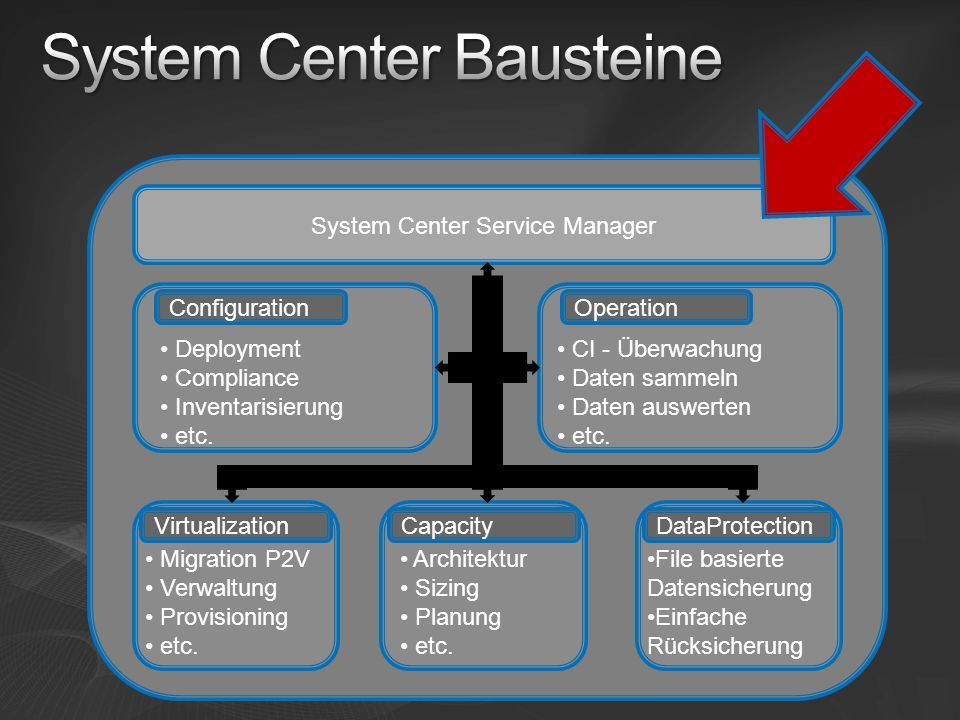 System Center Bausteine