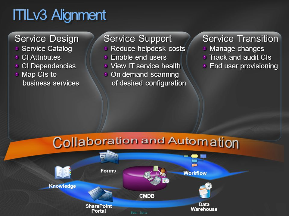 Collaboration and Automation