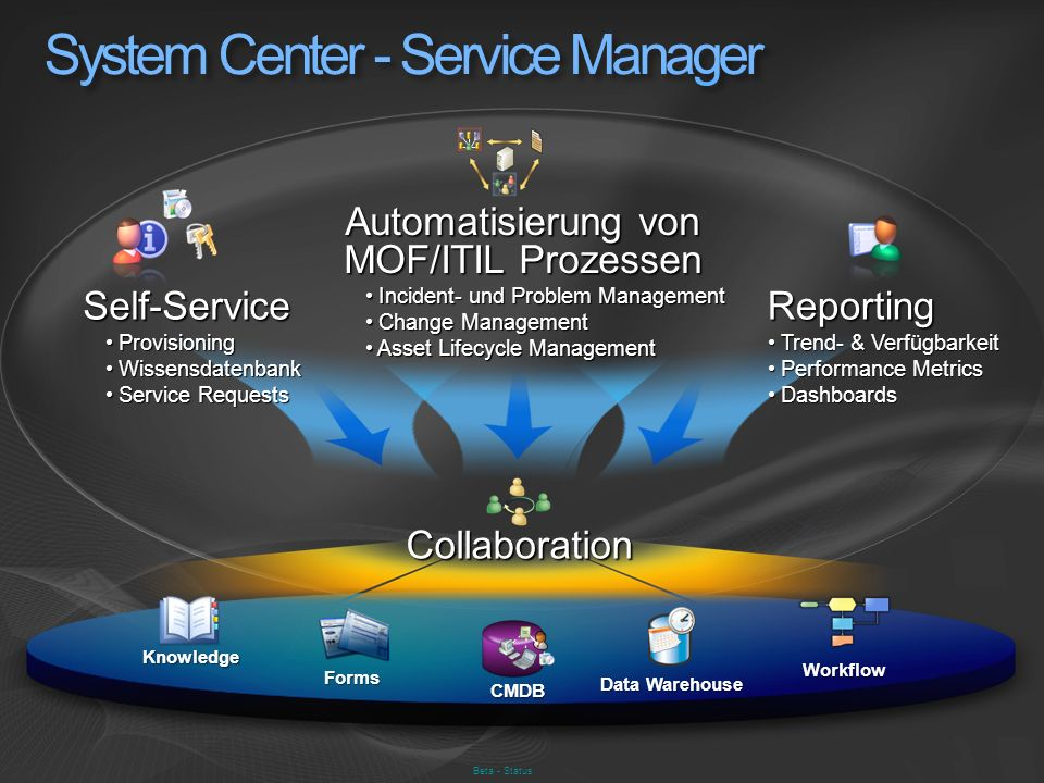 System Center - Service Manager