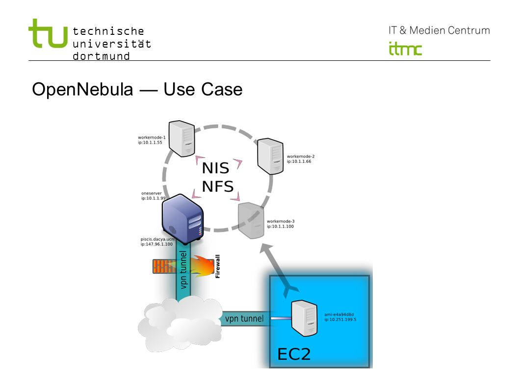 OpenNebula — Use Case