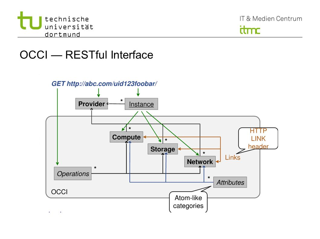 OCCI — RESTful Interface