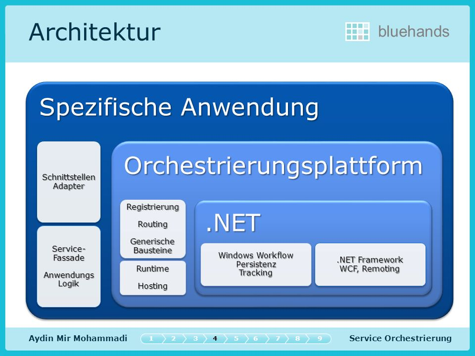 Architektur Schnittstellen Adapter Service-Fassade Anwendungs Logik