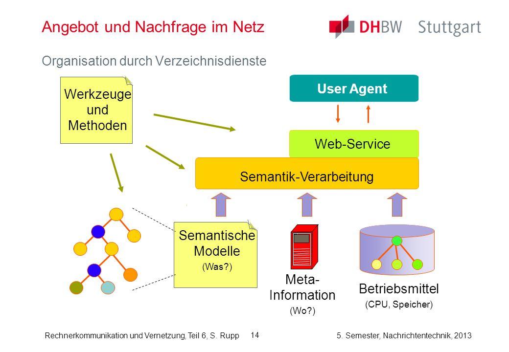 Angebot und Nachfrage im Netz