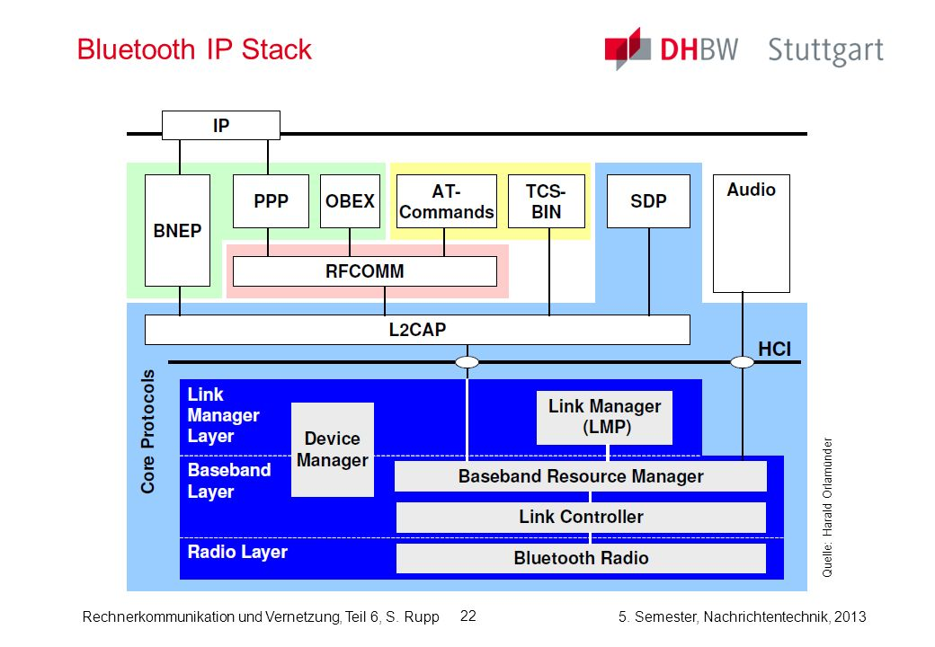 Bluetooth IP Stack Quelle: Harald Orlamünder