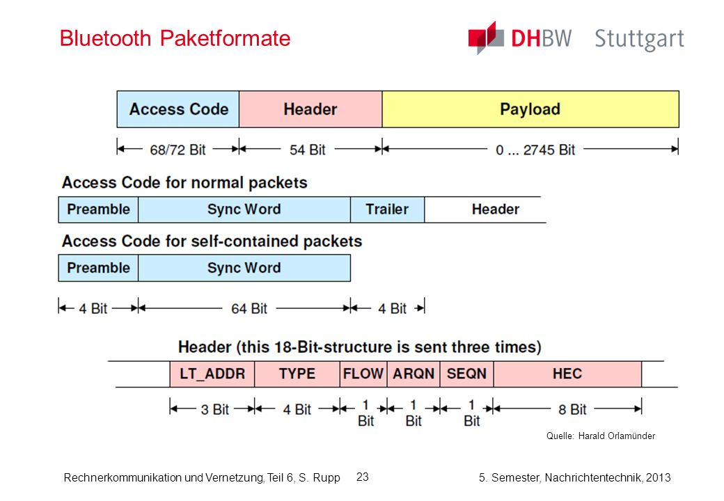 Bluetooth Paketformate