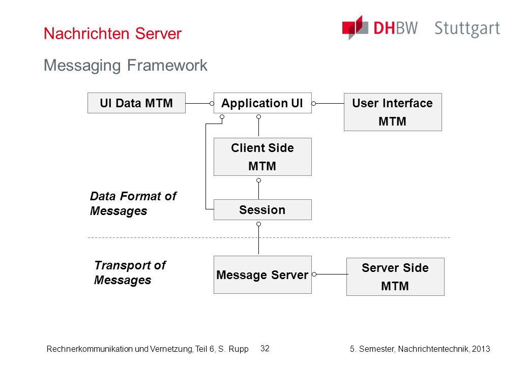 Nachrichten Server Messaging Framework Data Format of Messages