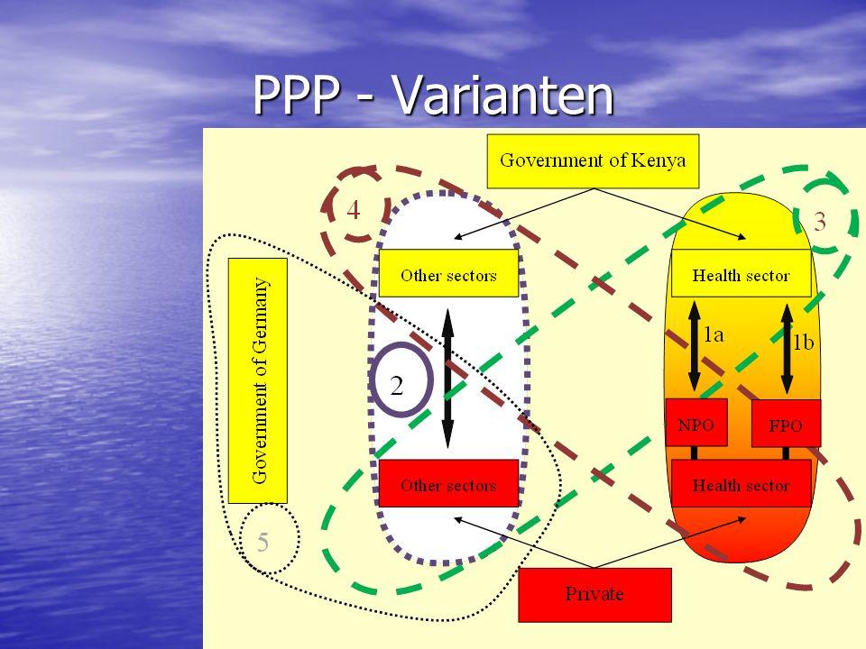 PPP - Varianten