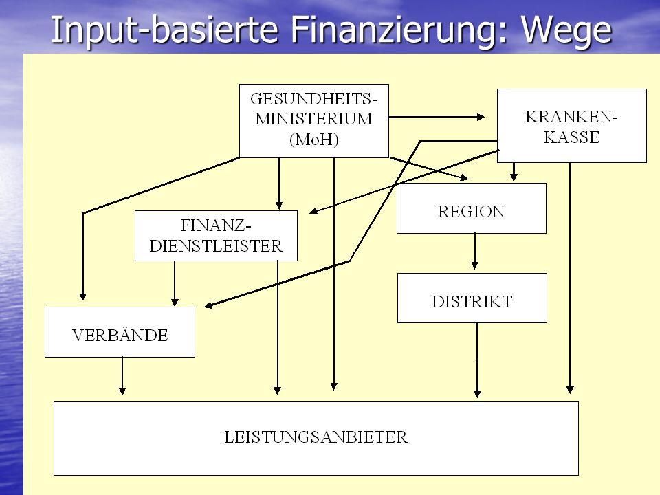 Input-basierte Finanzierung: Wege
