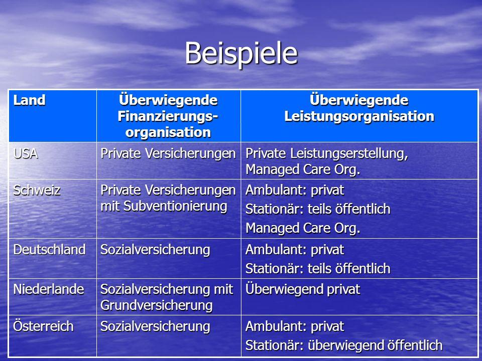 Beispiele Ambulant: privat Stationär: überwiegend öffentlich