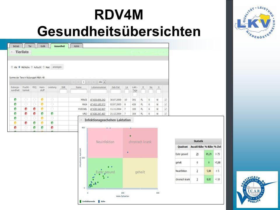 RDV4M Gesundheitsübersichten