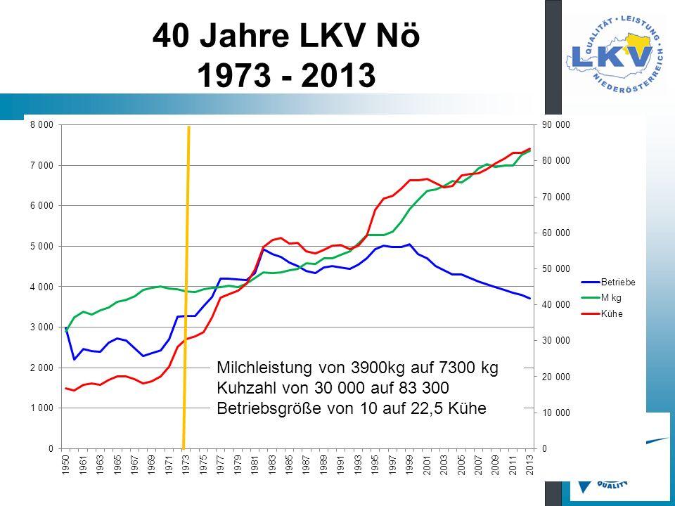 40 Jahre LKV Nö 1973 - 2013 Milchleistung von 3900kg auf 7300 kg