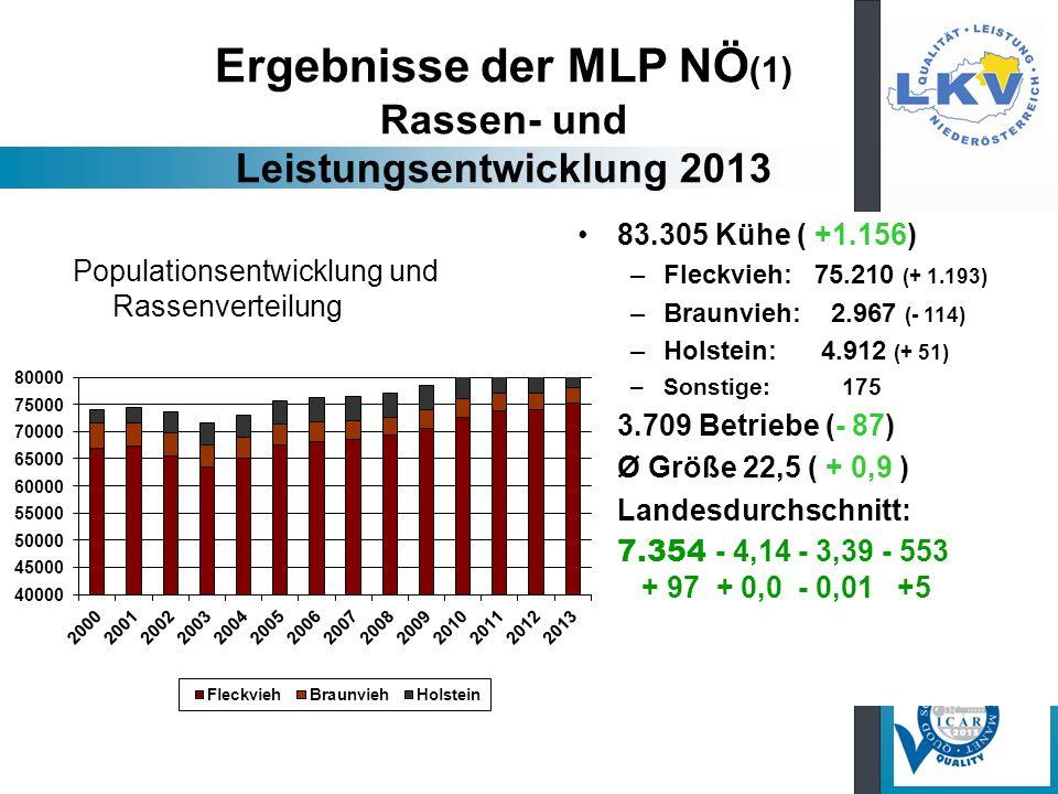 Ergebnisse der MLP NÖ(1) Rassen- und Leistungsentwicklung 2013