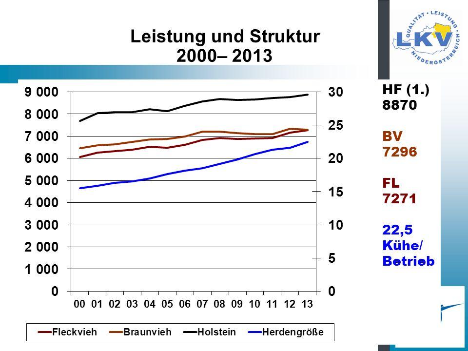 Leistung und Struktur 2000– 2013