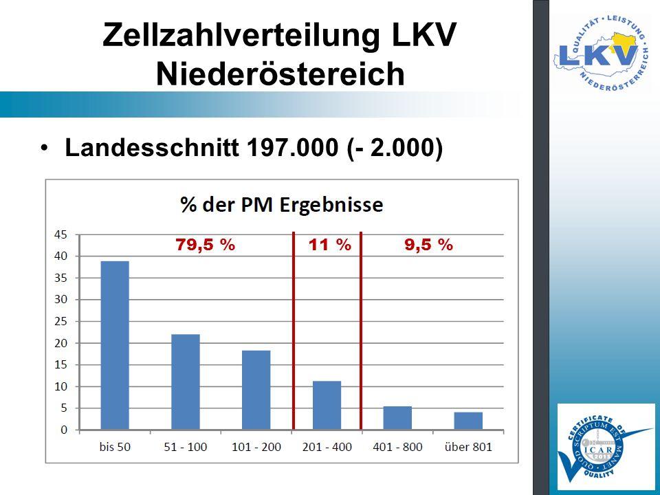 Zellzahlverteilung LKV Niederöstereich