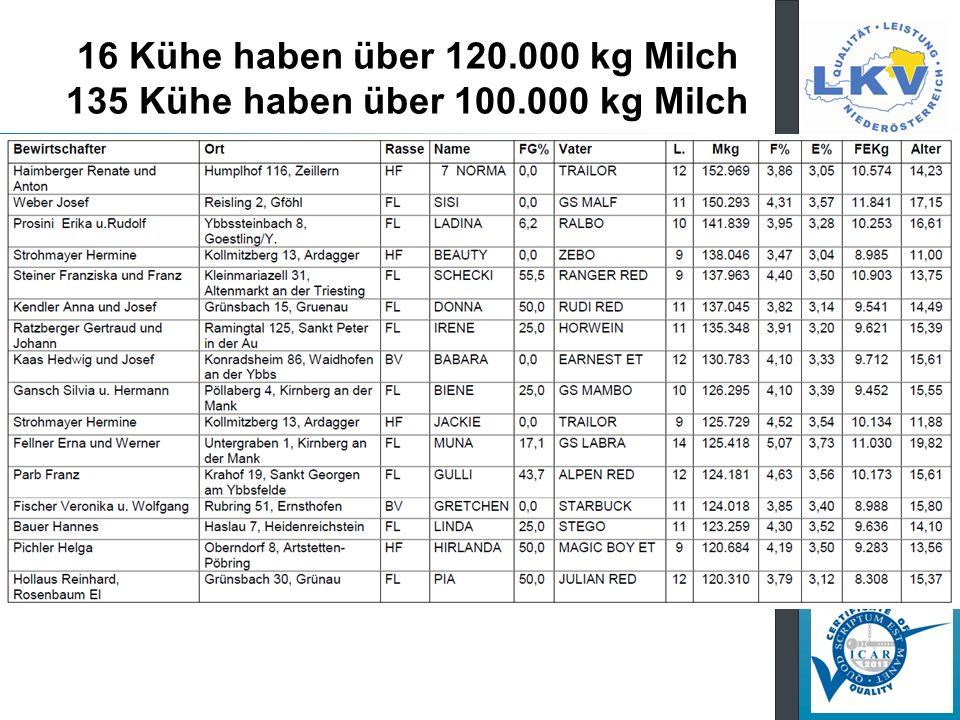16 Kühe haben über 120. 000 kg Milch 135 Kühe haben über 100