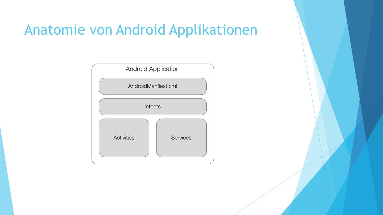 Anatomie von Android Applikationen