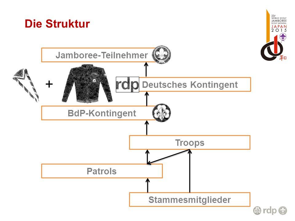 + Die Struktur Jamboree-Teilnehmer Deutsches Kontingent BdP-Kontingent