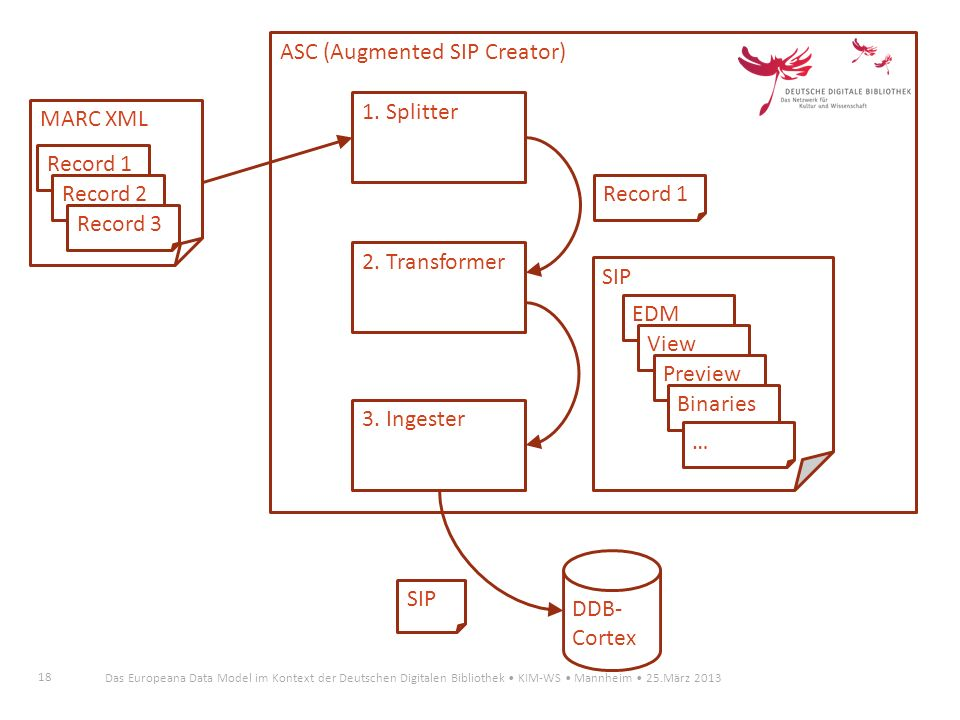 ASC (Augmented SIP Creator)
